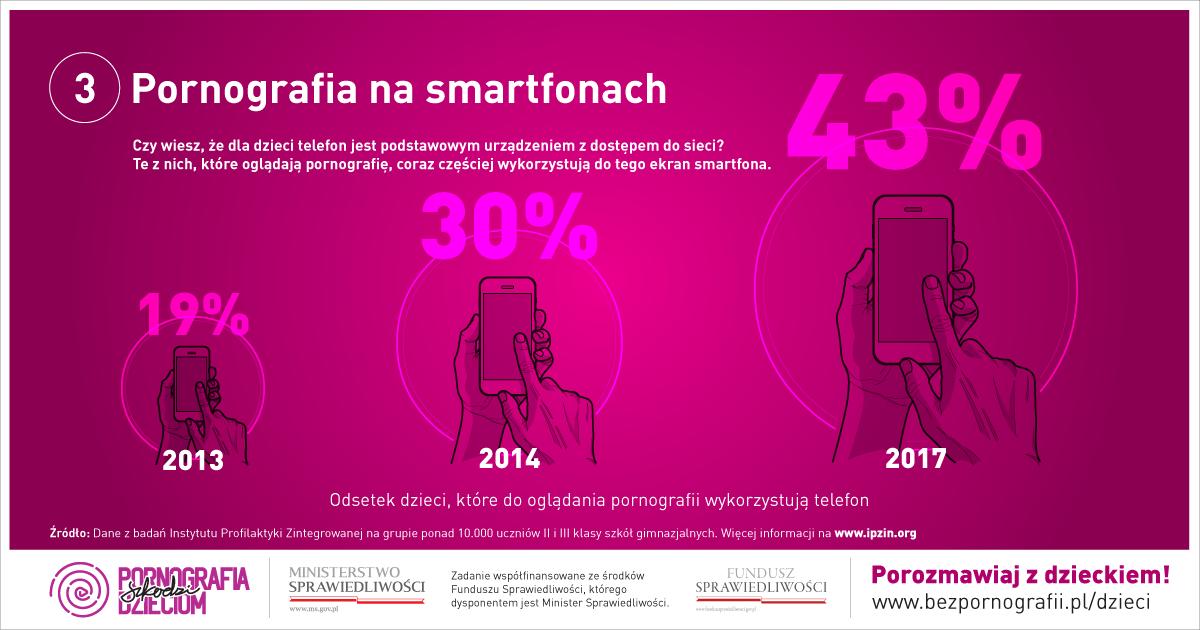 Pornografia na smartfonach