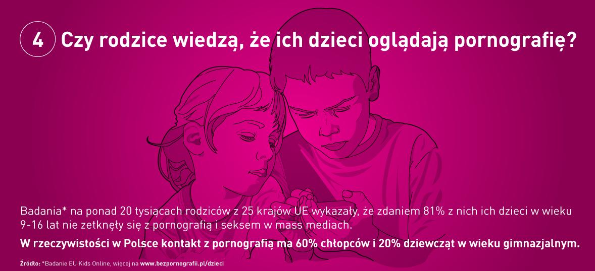 Czy rodzice wiedzą, że ich dzieci oglądają pornografię?